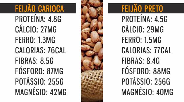valores nutricionais do feijão